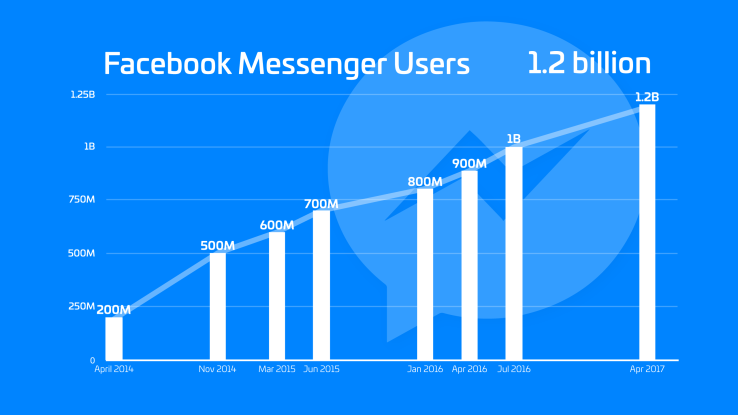 The number of Facebook Messenger users over time
