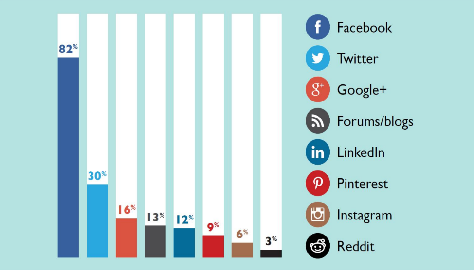 Chart: Usage of Facebook