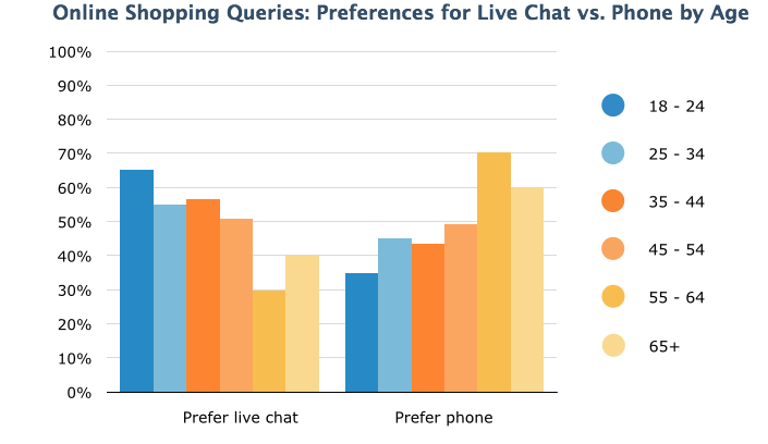 Comparison of using live chat vs. phone by age groups