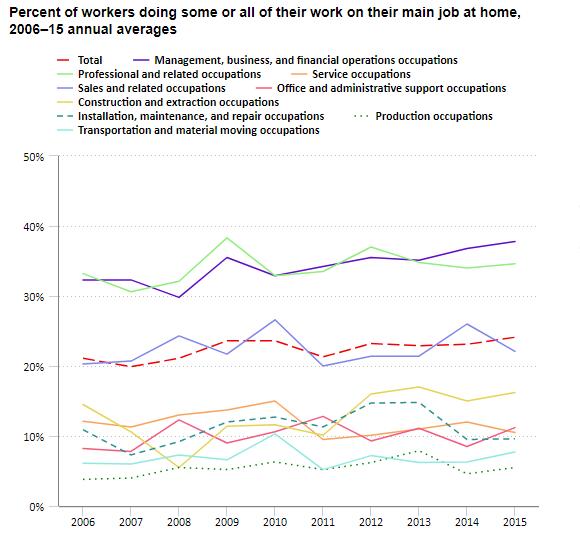Virtual customer service jobs remote average