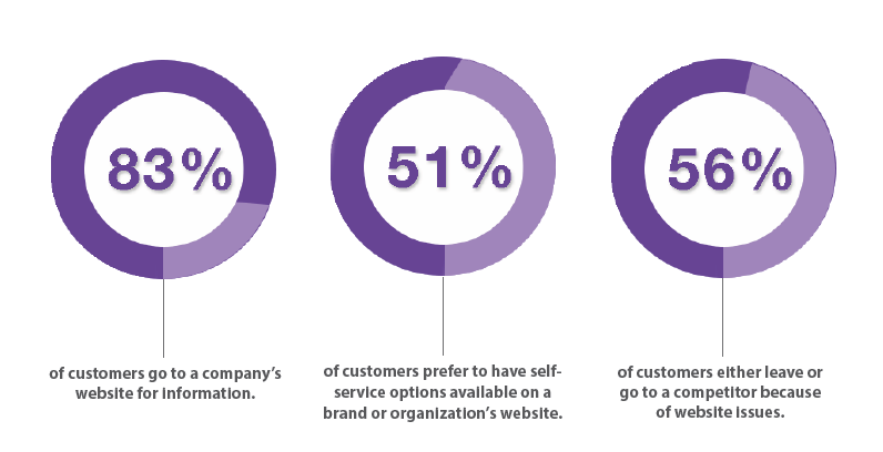 Customer experience statistics on a company's website