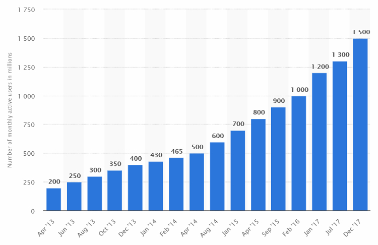 Growth of users on WhatsApp