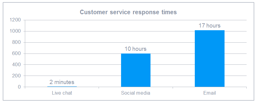 Comparison of customer service response times via chat, social media and email