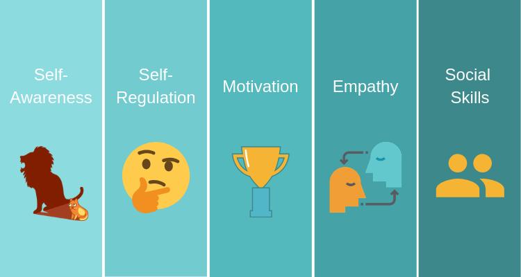 Emotional Intelligence Skills