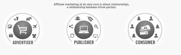 The relationship between advertiser-publisher-consumer in affiliate marketing
