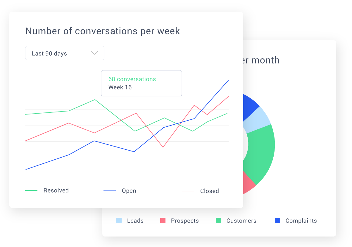 Number of conversations per week graphicons