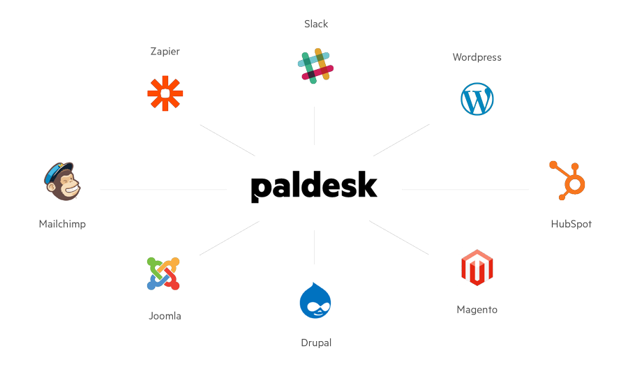 Integrate Paldesk with a variety of platforms and software solutions.