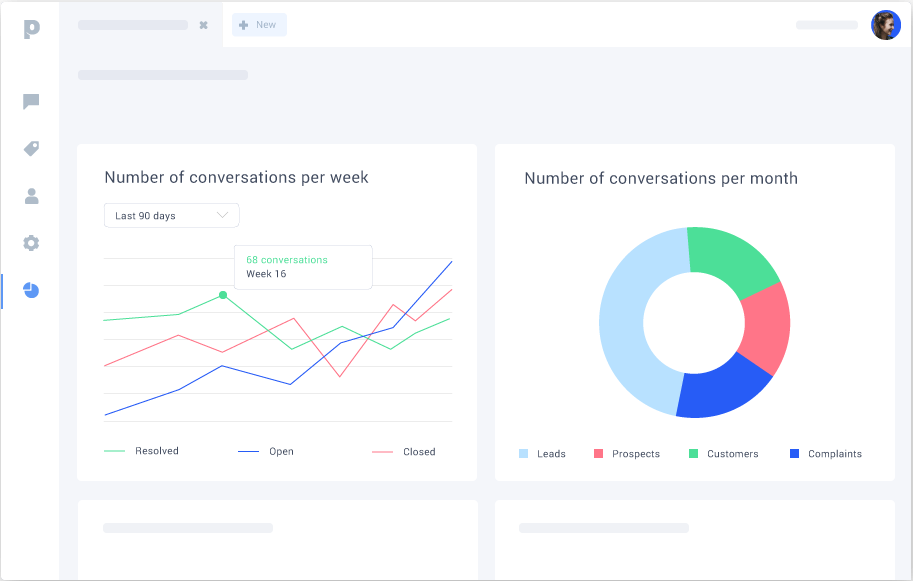 Keep track of live chat analytics and reports important to your business.