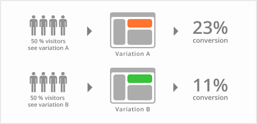 A/B testing variations and increase in conversions