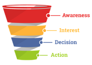 Elements of the sales funnel