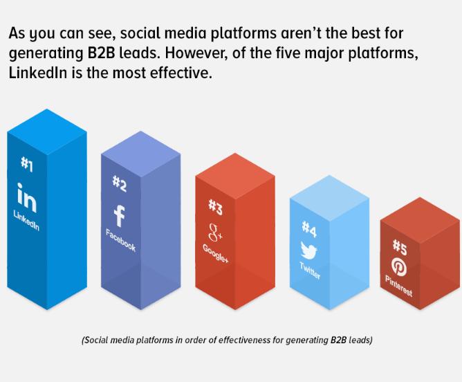 Social media generating b2b leads