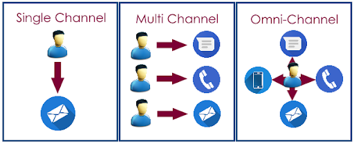 The difference between single, multi and omni channel