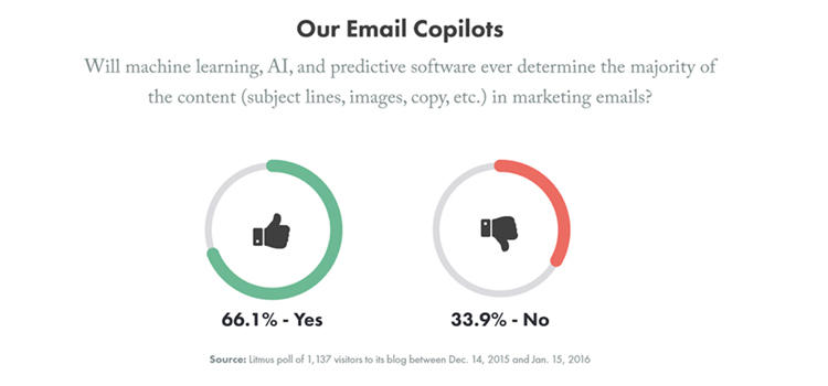 Email Marketing Trends 2020.Top Email Marketing Trends For 2019 And What To Expect In