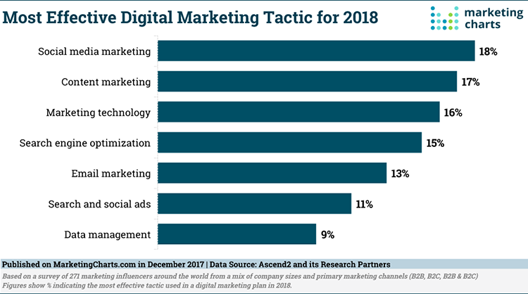 Effective digital marketing tactics in 2018