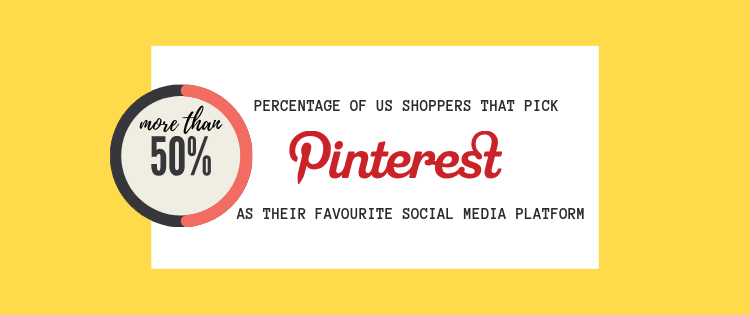 The percentage of shoppers that picked Pinterest as their favorite social media platform