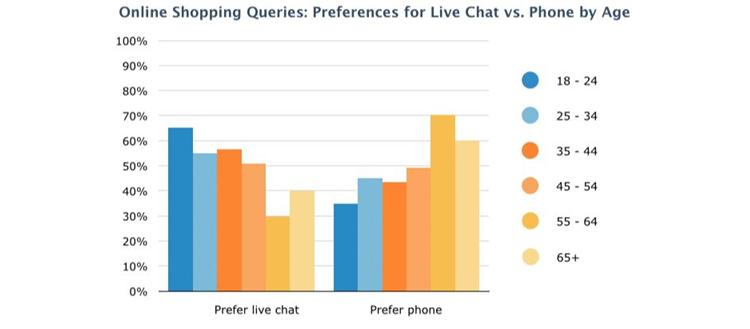 Ecommerce live chat