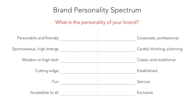 The brand personality spectrum