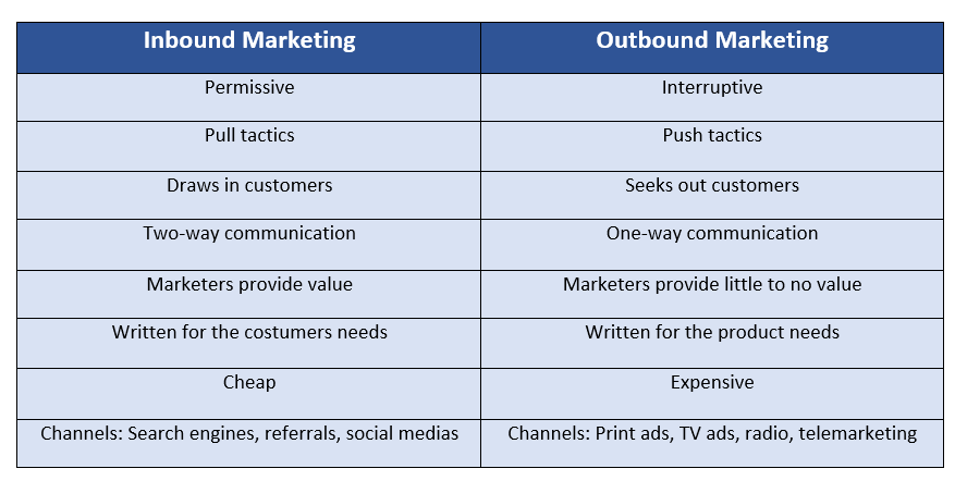 Inbound and Outbond Marketing