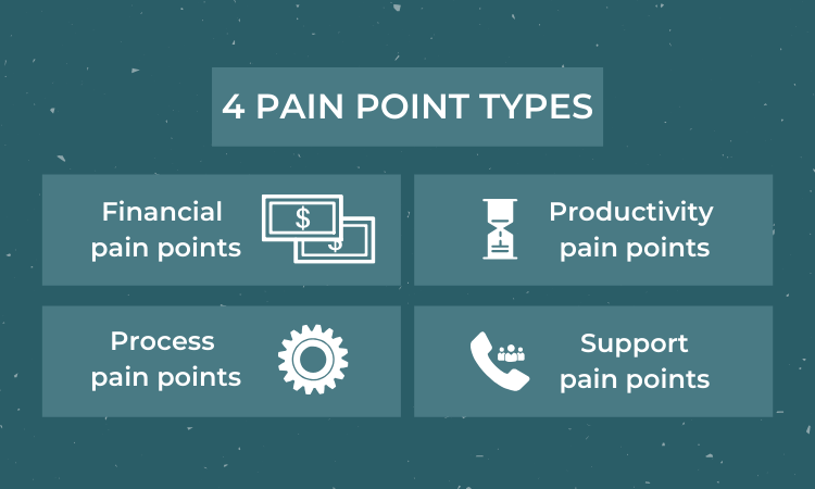 Pain point types