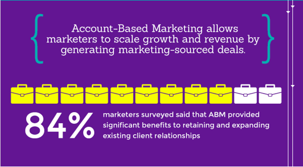 ABM allows for scale growth and revenue by generating marketing sourced deals
