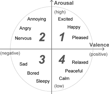 Arousal and Valence graph