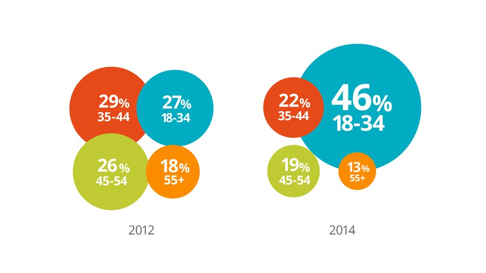 B2B Buyer Demographics change compared to 2012