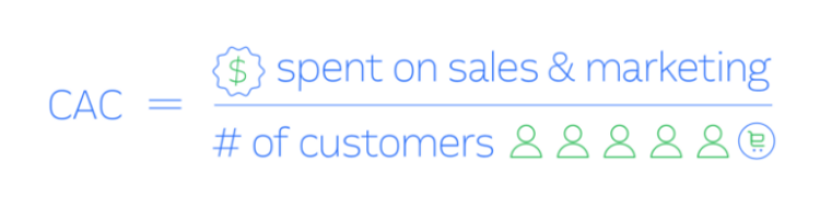 Customer Acquisition Cost measuring