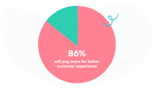 customer experience American Express survey
