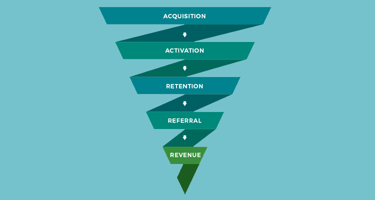 Growth hacking five stage funnel