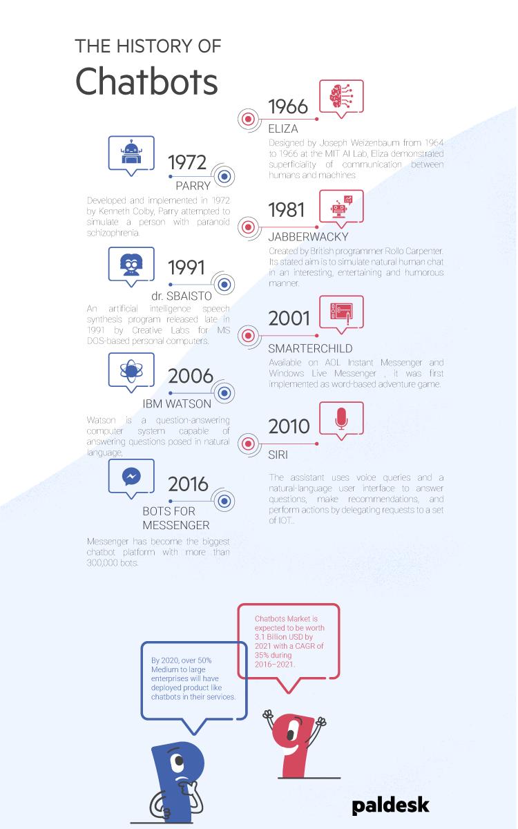 Chatbots history and development