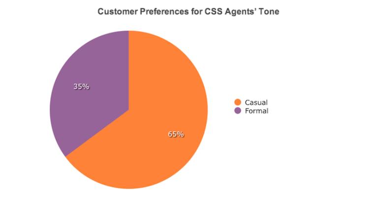 Customer Preferences