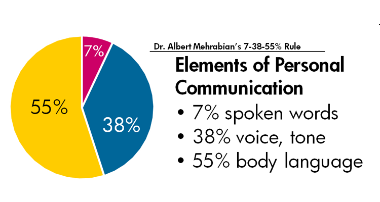 Elements of personal communication