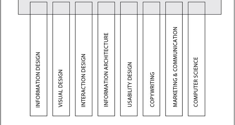 Boresma T-model experience design
