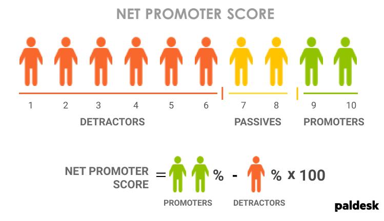 net promoter score as customer service metric