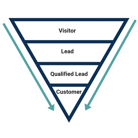 Acquisition funnel as the first component of pirate metrics