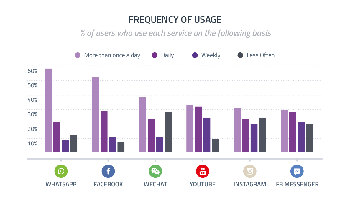 Frequency of social media usage on different platforms for business