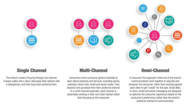 Multichannel-vs.-Omnichannel strategy