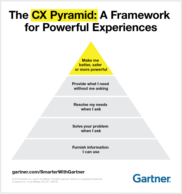 bad customer service - CX pyramid by gartner