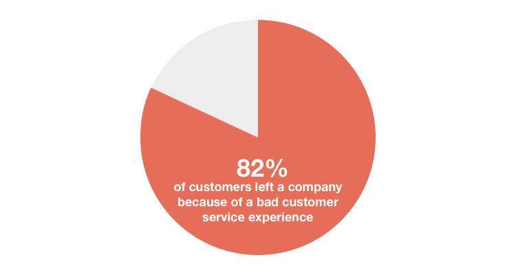 customer service quotes bad customer service