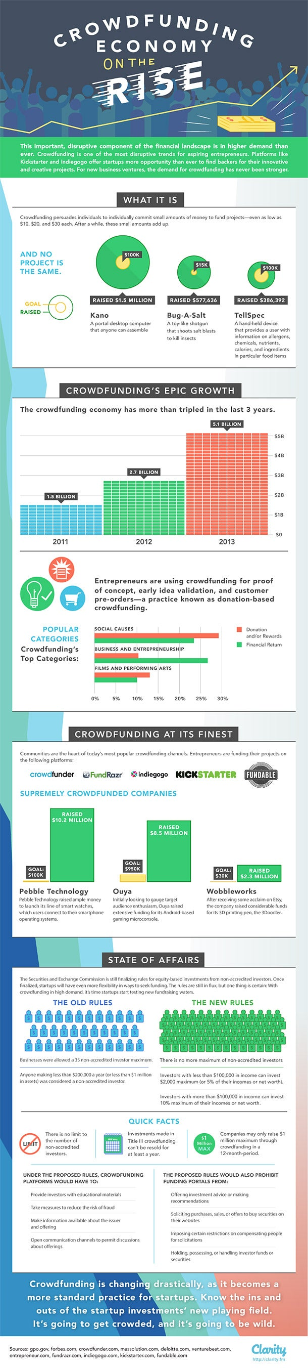 Business crowdfunding cheat sheet infographic from Entrepreneur