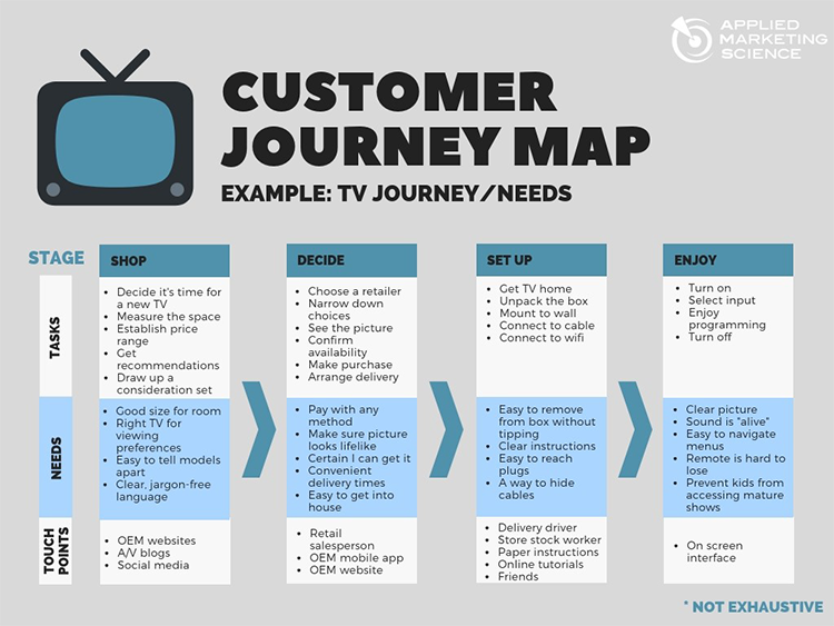 Customer journey map example
