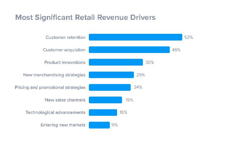 customer service quotes customer retention drives revenue