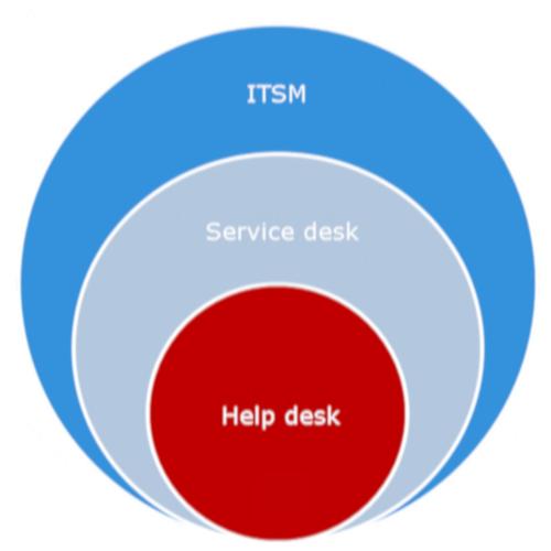 helpdesk diference: ITSM and service desk