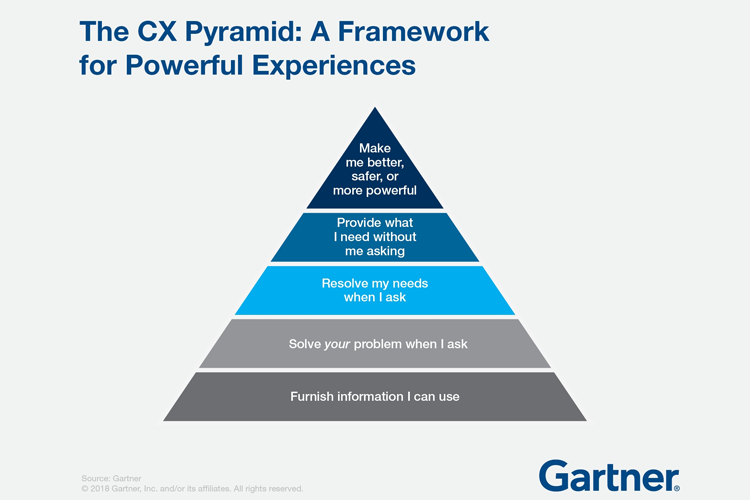 customer engagement gallup pyramid