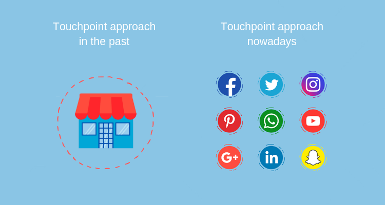 Customer journey map touchpoint