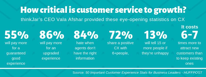 Customer Service Statistics 2019