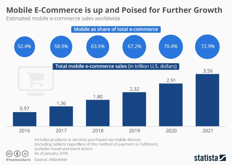 Mobile eCommerce data growth