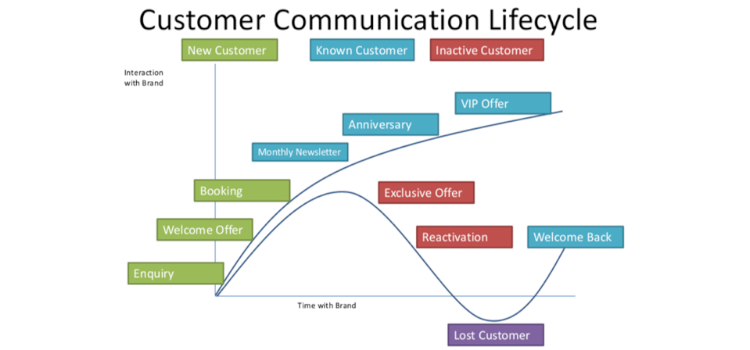 Customer Communication Life Cycle