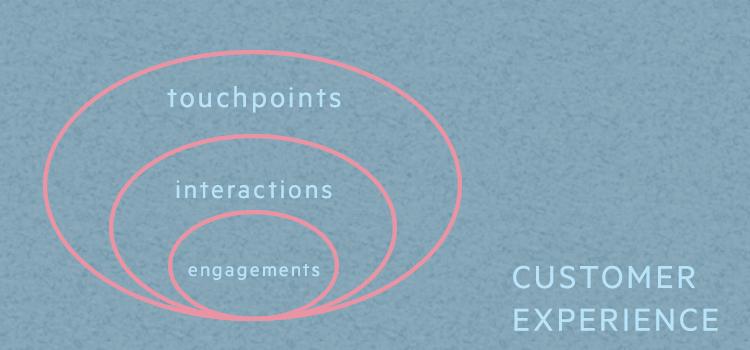 Customer Experiene Concept