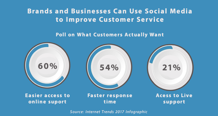 Customer service poll on what customers actually want